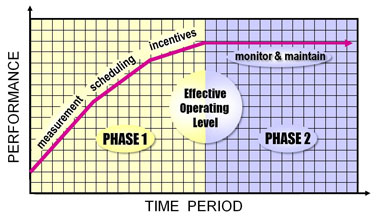 graph showing performance over a time period in phases.