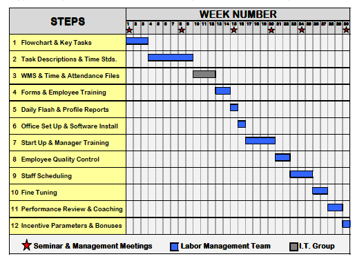 PEP Project implementation workplan